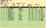 第30S:09月1週 新潟記念 成績