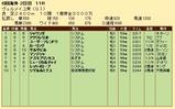 第22S:09月3週 ヴェルメイユ賞 成績