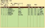 第26S:08月1週 小倉記念 成績