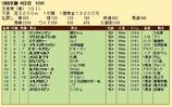 第34S:05月1週 天皇賞春 成績