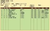 第27S:10月1週 凱旋門賞 成績