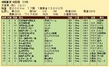 第27S:11月1週 天皇賞秋 成績