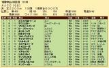 第34S:01月4週 AJCC 成績