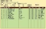 第33S:05月1週 兵庫CS 成績