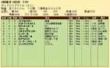 第24S:05月3週 ヴィクトリアマイル 成績