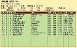 第25S:09月1週 キーンランドC 成績