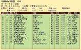 第31S:01月2週 ガーネットS 成績