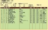 第19S:11月4週 彩の国浦和記念 成績