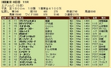 第35S:06月3週 エプソムC 成績