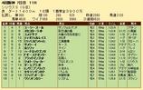 第29S:10月1週 シリウスS 成績