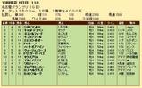 第26S:12月4週 名古屋GP 成績