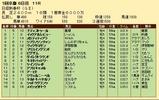 第31S:01月3週 日経新春杯 成績