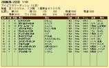 第27S:07月3週 アイビスSD 成績