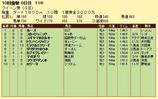 第19S:10月1週 クイーン賞 成績