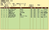 第18S:09月5週 神戸新聞杯 成績