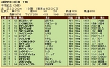 第34S:03月3週 中京記念 成績