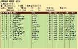 第21S:06月1週 目黒記念 成績