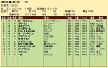 第25S:10月3週 秋華賞 成績