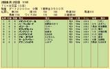 第19S:02月1週 TCK女王盃 成績