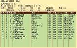 第20S:08月3週 北九州記念 成績