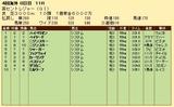 第23S:09月2週 英セントレジャー 成績