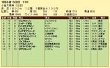 第19S:02月1週 小倉大賞典 成績