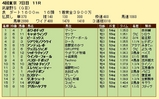 第18S:11月1週 武蔵野S 成績