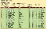第33S:02月2週 共同通信杯 成績