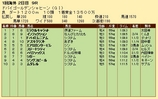 第21S:03月5週 ドバイGS 成績