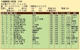 第35S:12月4週 名古屋GP 成績