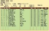 第24S:06月1週 東京優駿 成績