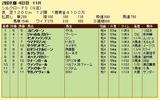 第17S:02月2週 シルクロードS 成績