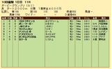 第24S:09月3週 ダービーGP 成績