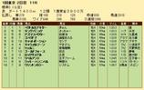 第34S:02月1週 根岸S 成績
