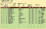 第29S:10月4週 JBCS 成績