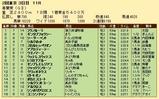 第23S:05月1週 青葉賞 成績