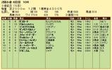 第18S:08月1週 小倉記念 成績