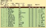 第28S:10月4週 富士S 成績