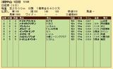 第24S:03月5週 日経賞 成績