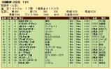 第25S:03月1週 阪急杯 成績