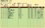 第23S:10月4週 BCS 成績