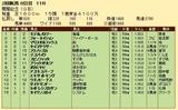 第22S:08月2週 関屋記念 成績