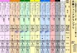 第20S:11月4週 兵庫ジュニアグランプリ