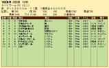 第22S:03月5週 ドバイWC 成績