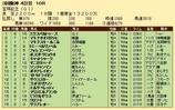 第34S:07月1週 宝塚記念 成績