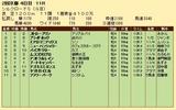 第23S:02月2週 シルクロードS 成績