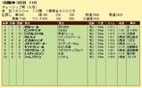 第17S:03月2週 チューリップ賞 成績