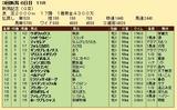 第26S:09月1週 新潟記念 成績