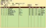 第24S:04月2週 阪神牝馬S 成績