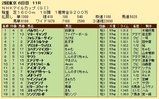 第28S:05月3週 NHKマイルC 成績